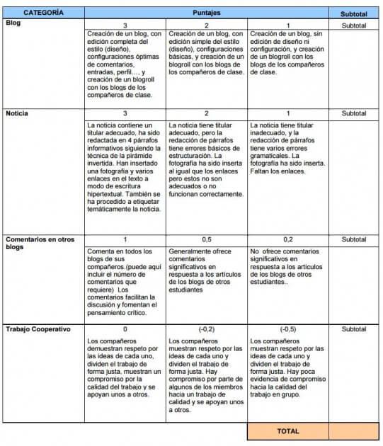 anexo-1-1-evaluacion-blog