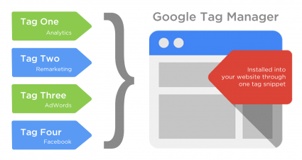google tag manager Post