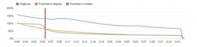 CPV - Comparativo - Youtube