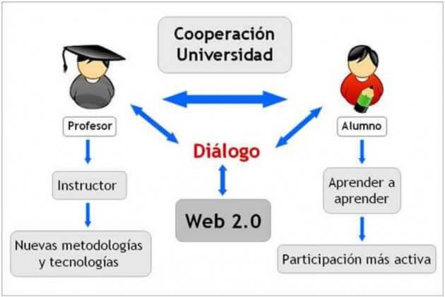 cooperacion-en-la-universidad