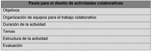 pauta-para-el-diseno-de-actividades-colaborativas