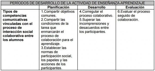 periodos-de-desarrollo-de-la-actividad-de-ensenanza-aprendizaje