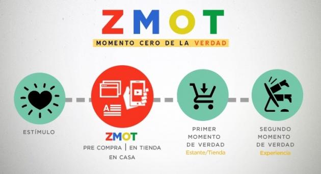 Posicionamiento SEO y el momento cero de la verdad - zmot
