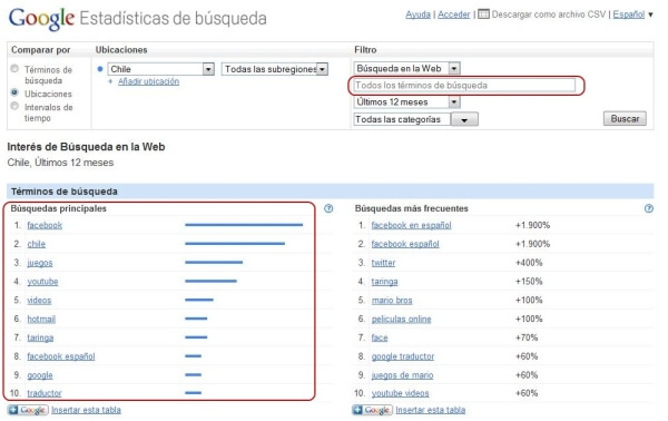 Google Insights Ubicaciones