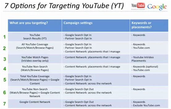 Options for targeting YouTube