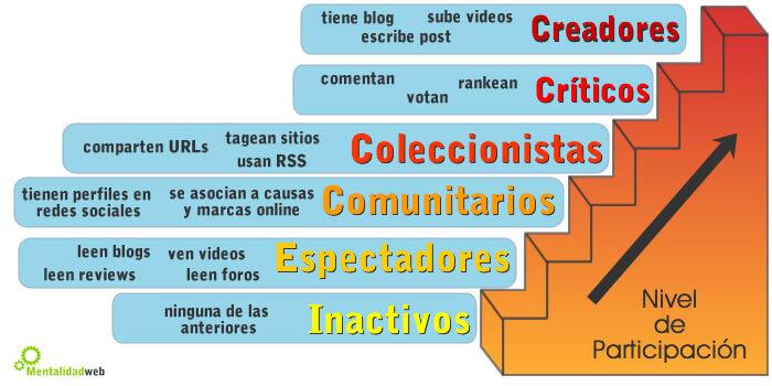 Perfil tecnográfico social. Creado por Mentalidad Web